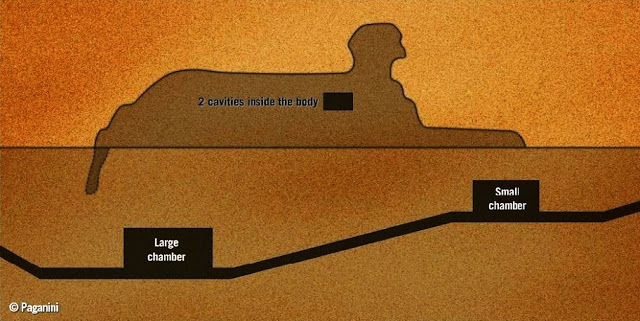 "Entradas secretas en la Esfinge que conducen a ""cámaras secretas"" son reveladas"