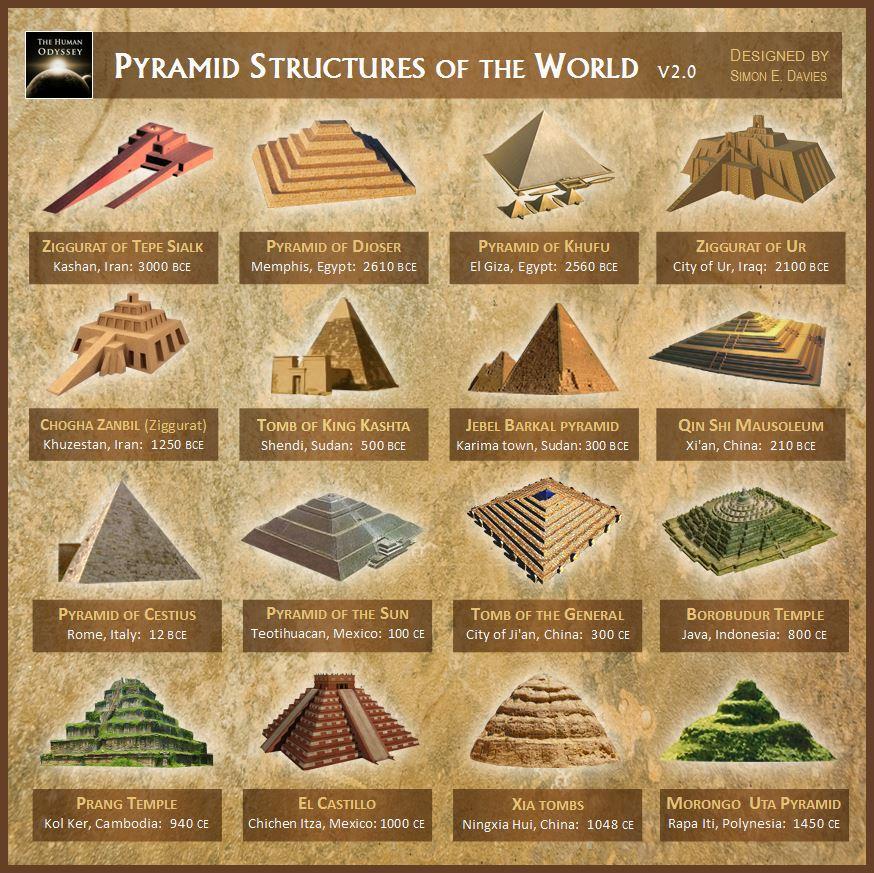 Tipos de Pirámides en el mundo