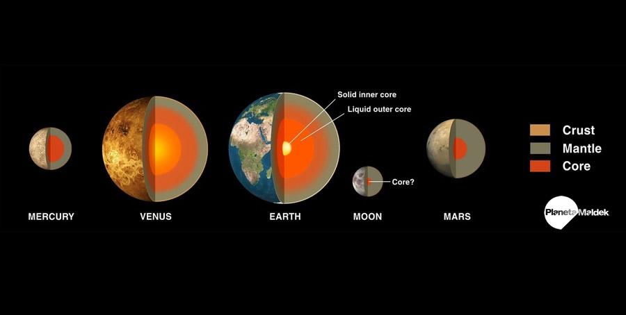 Estructura interna de algunos planetas, incluida la Tierra